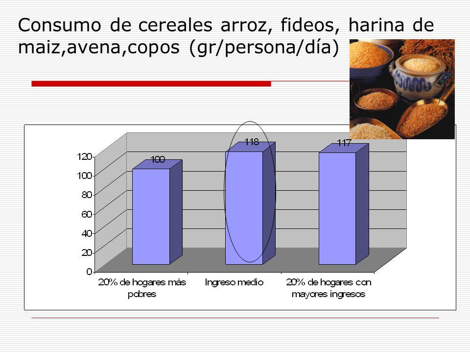 Consumo de cereales arroz, fideos, harina de maiz,avena,copos (gr/persona/día)