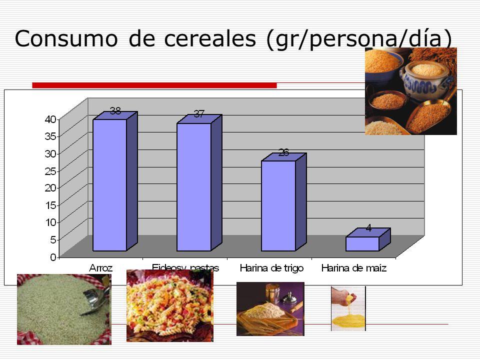 Consumo de cereales (gr/persona/día)