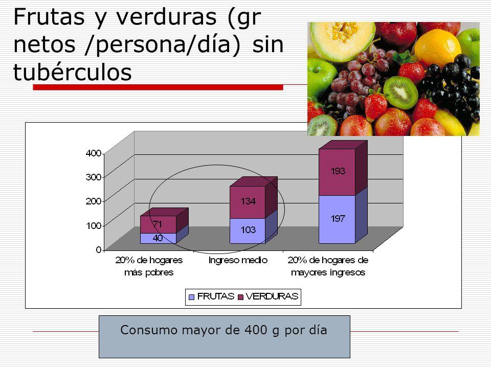 Frutas y verduras (gr netos /persona/día) sin tubérculos