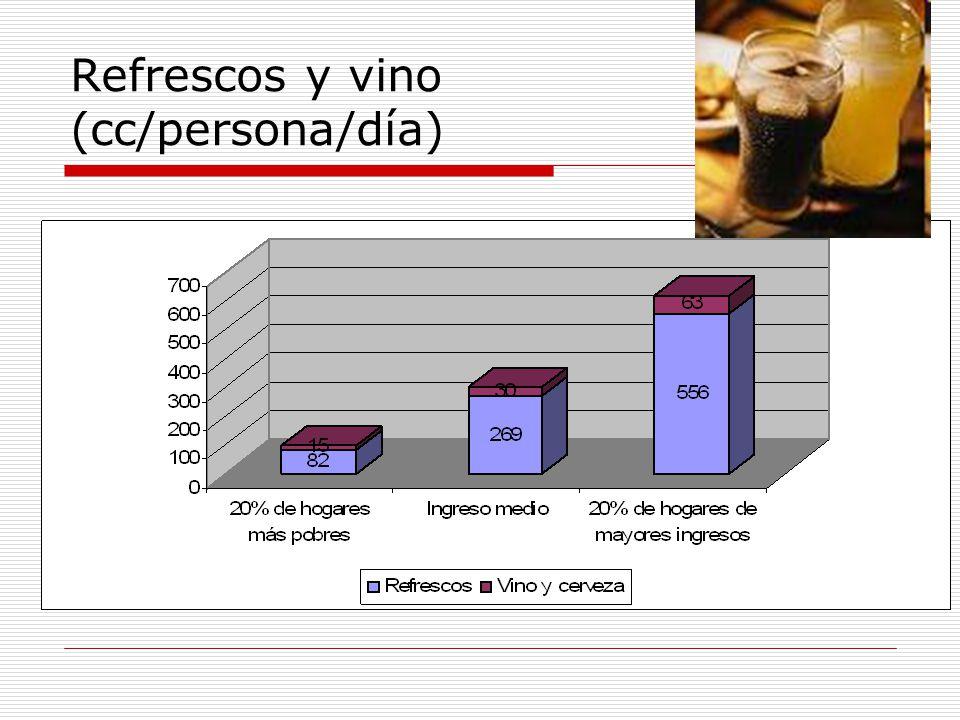 Refrescos y vino (cc/persona/día)