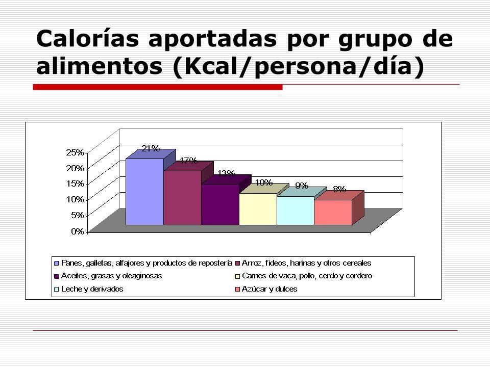 Calorías aportadas por grupo de alimentos (Kcal/persona/día)