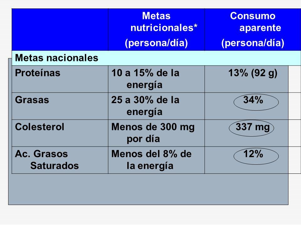 Metas nutricionales* Consumo aparente. (persona/día) Metas nacionales. Proteínas. 10 a 15% de la energía.