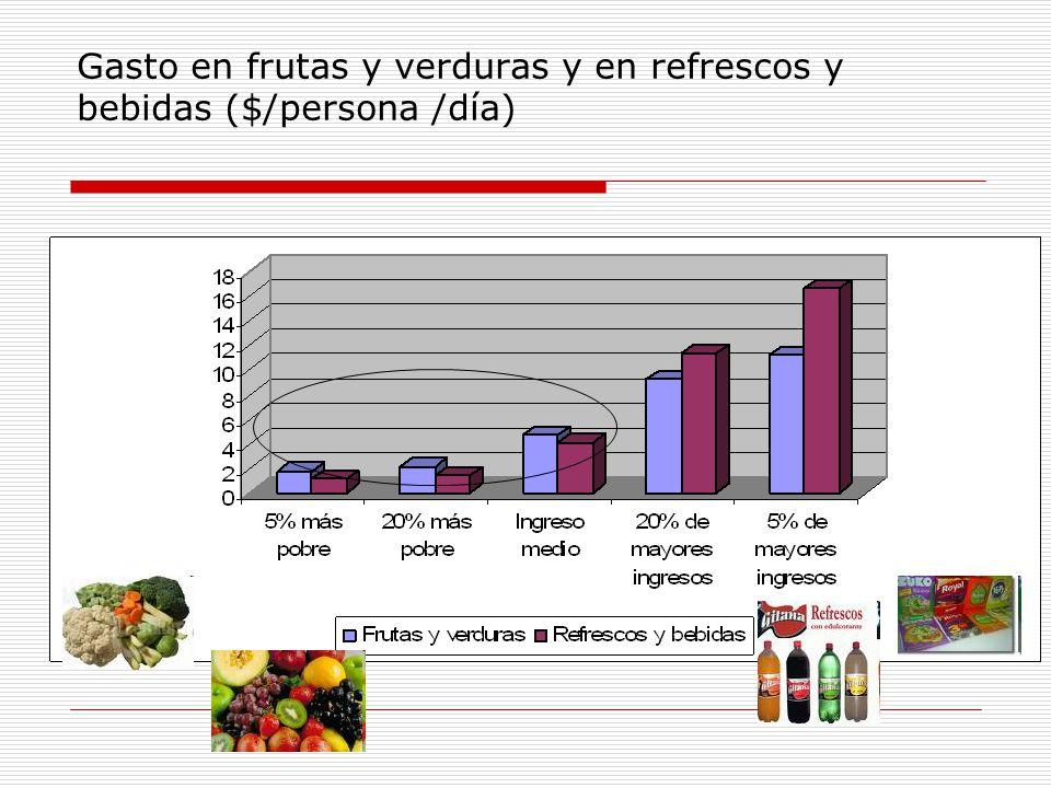 Gasto en frutas y verduras y en refrescos y bebidas ($/persona /día)