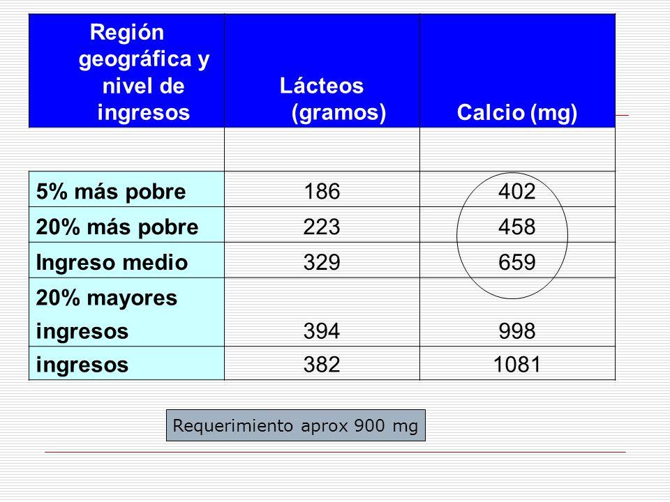 Región geográfica y nivel de ingresos