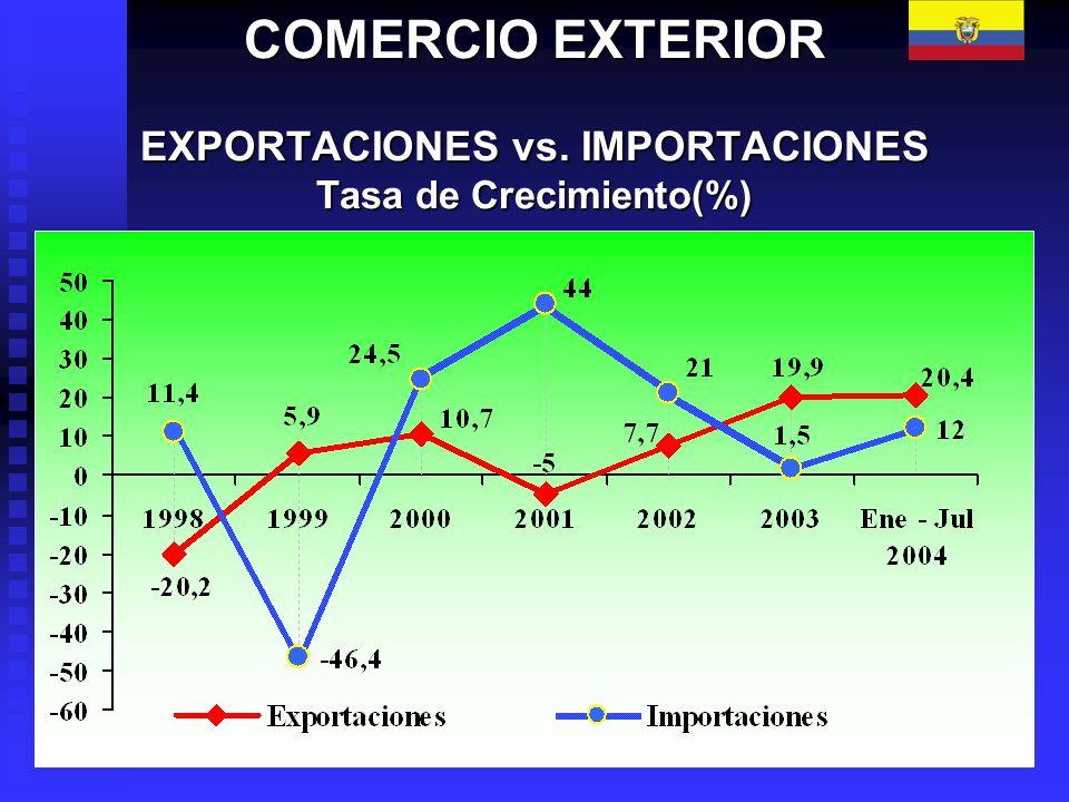 COMERCIO EXTERIOR EXPORTACIONES vs