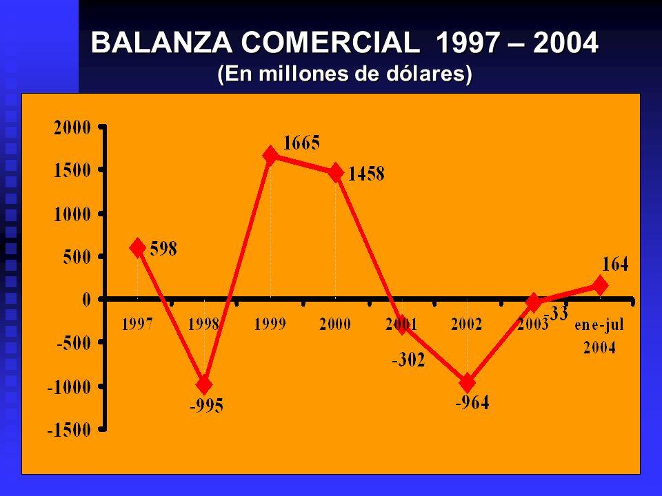 BALANZA COMERCIAL 1997 – 2004 (En millones de dólares)