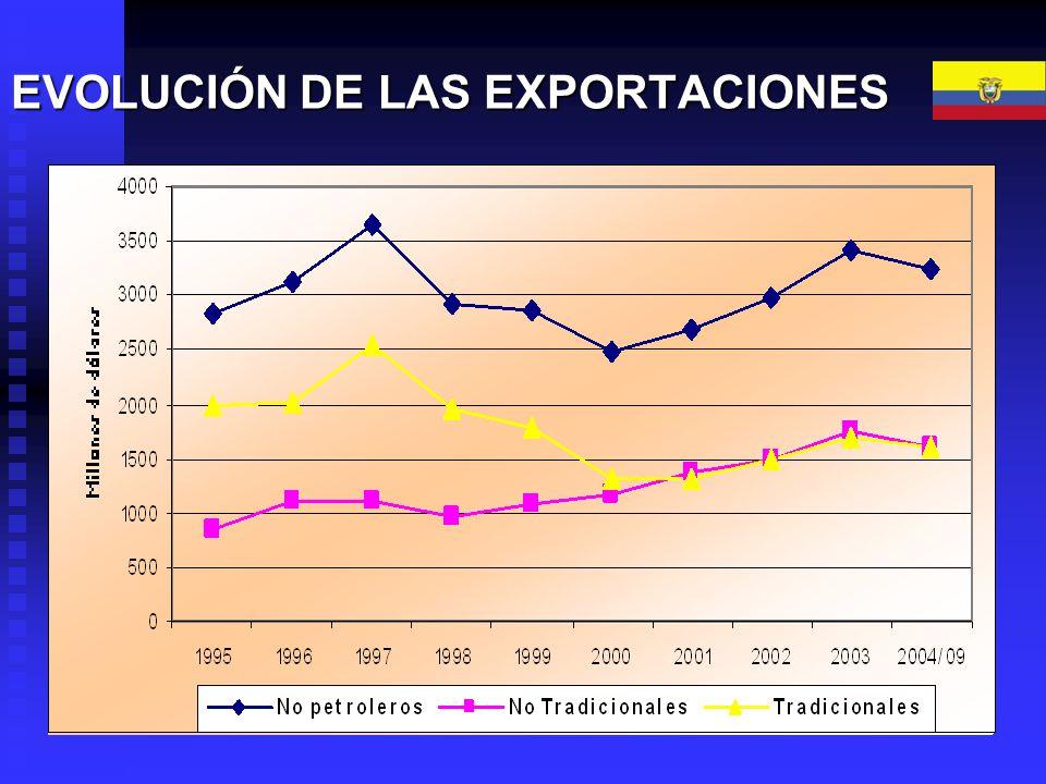 EVOLUCIÓN DE LAS EXPORTACIONES