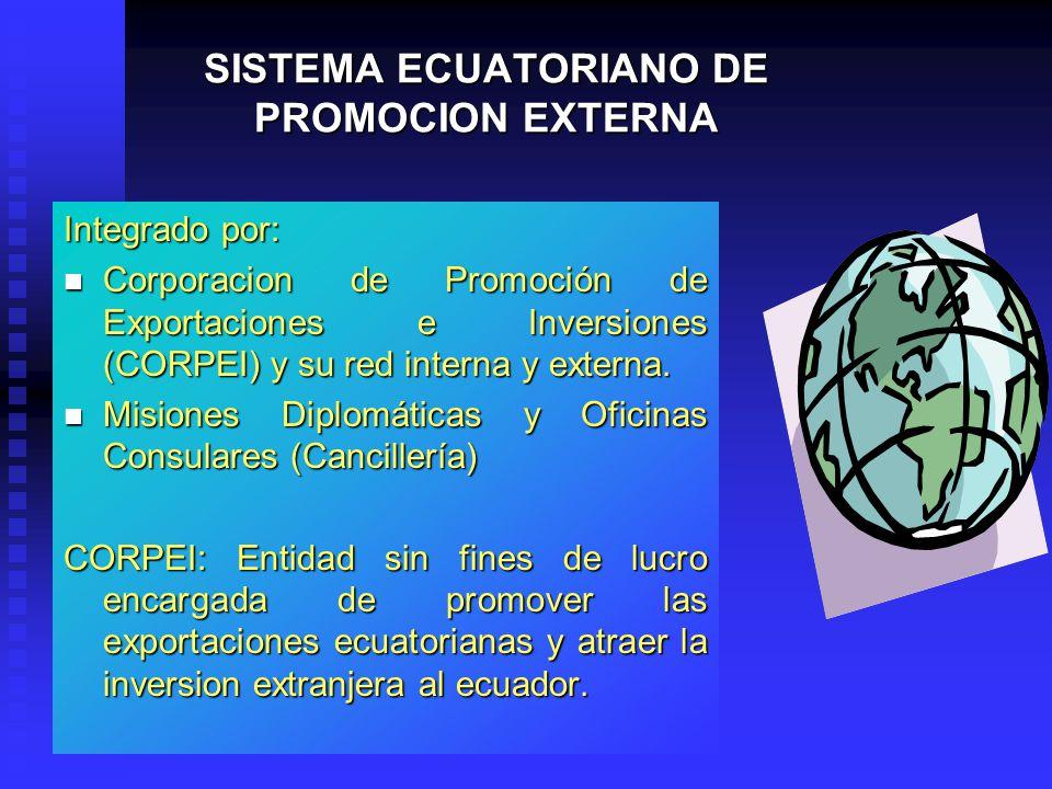 SISTEMA ECUATORIANO DE PROMOCION EXTERNA