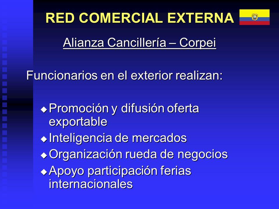 Alianza Cancillería – Corpei