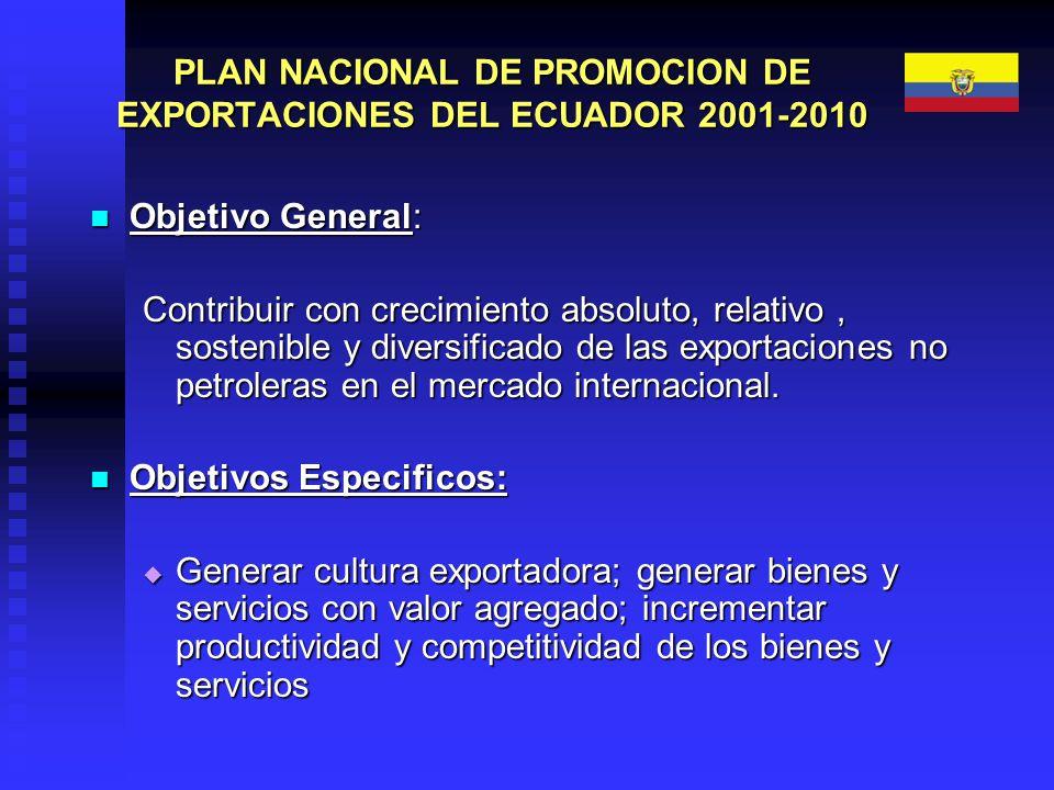 PLAN NACIONAL DE PROMOCION DE EXPORTACIONES DEL ECUADOR 2001-2010