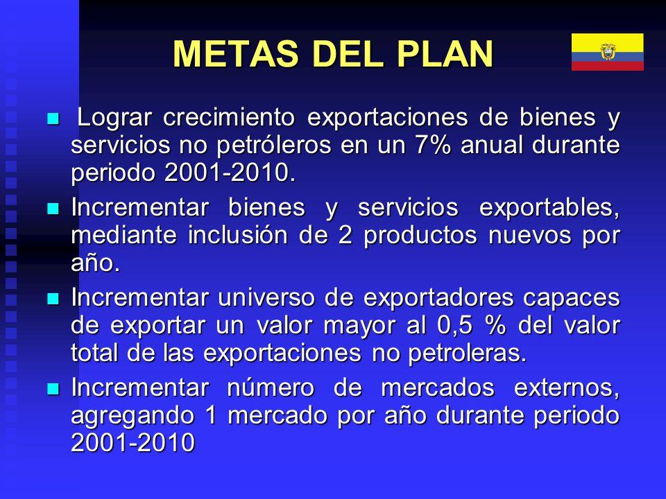 METAS DEL PLAN Lograr crecimiento exportaciones de bienes y servicios no petróleros en un 7% anual durante periodo 2001-2010.