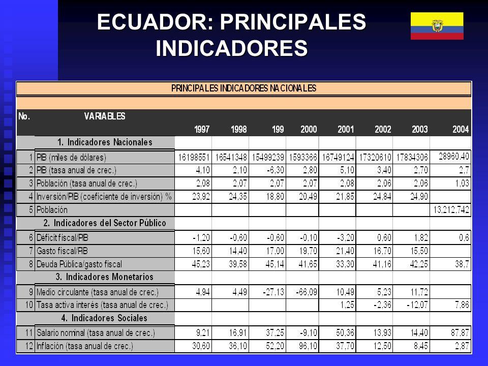 ECUADOR: PRINCIPALES INDICADORES
