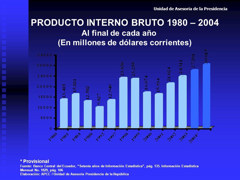 PRODUCTO INTERNO BRUTO 1980 – 2004 Al final de cada año