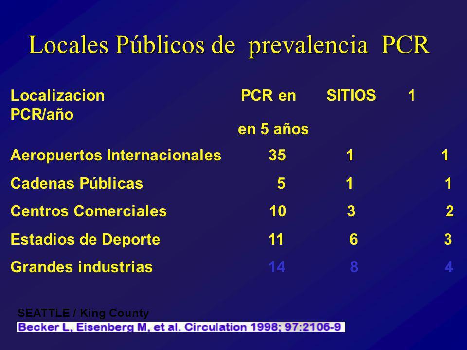 Locales Públicos de prevalencia PCR
