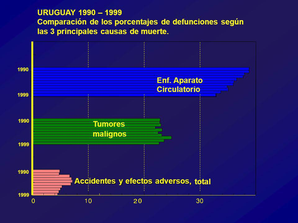 Accidentes y efectos adversos, total