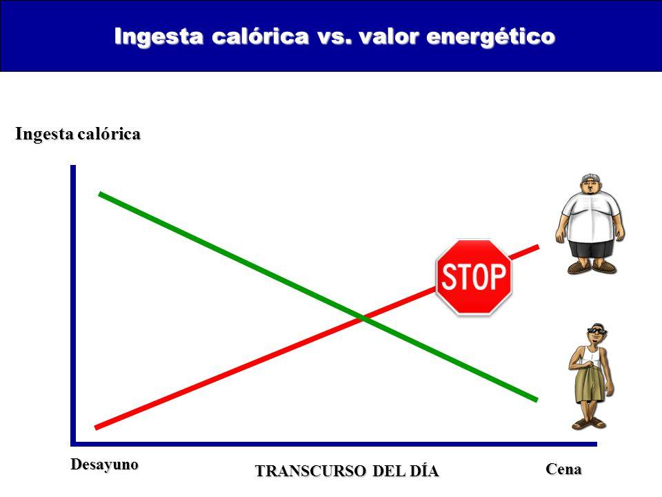 Ingesta calórica vs. valor energético