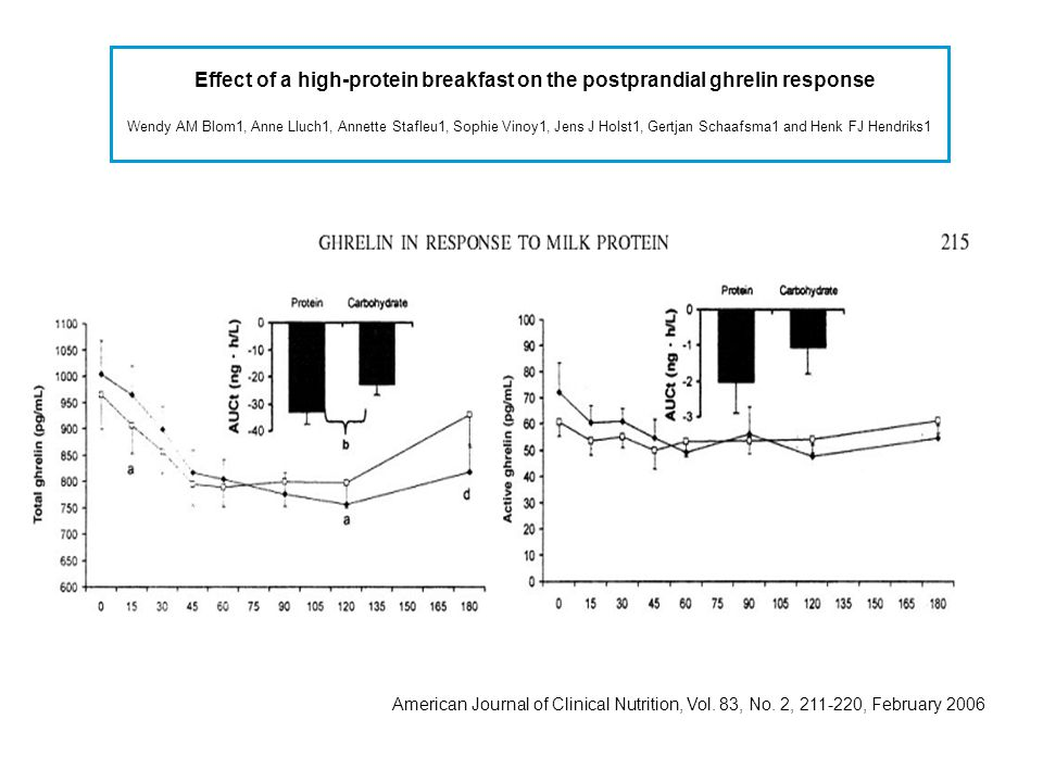Effect of a high-protein breakfast on the postprandial ghrelin response