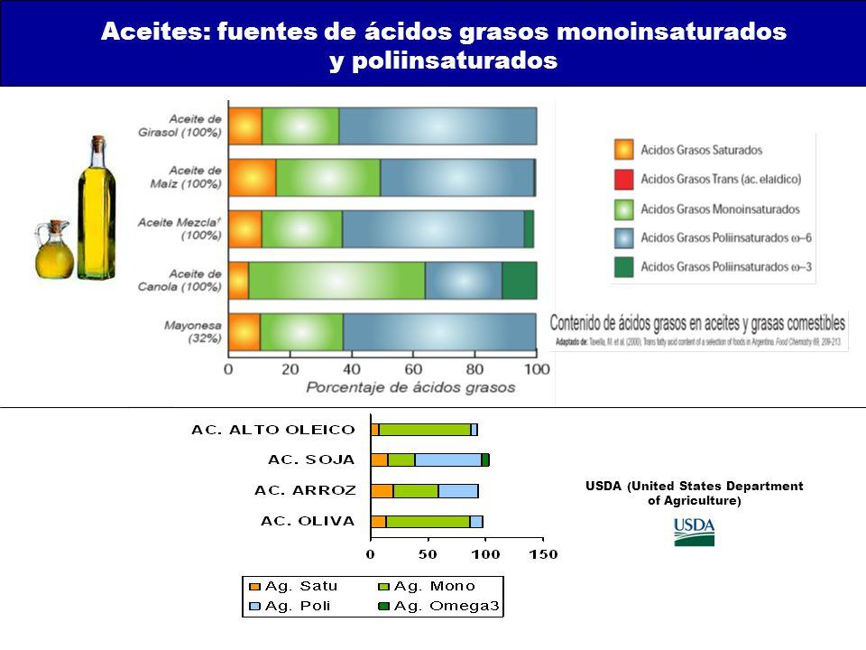 Aceites: fuentes de ácidos grasos monoinsaturados y poliinsaturados