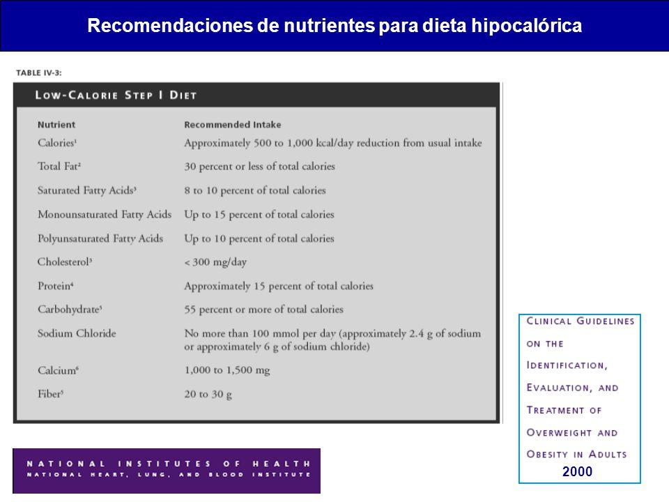 Recomendaciones de nutrientes para dieta hipocalórica