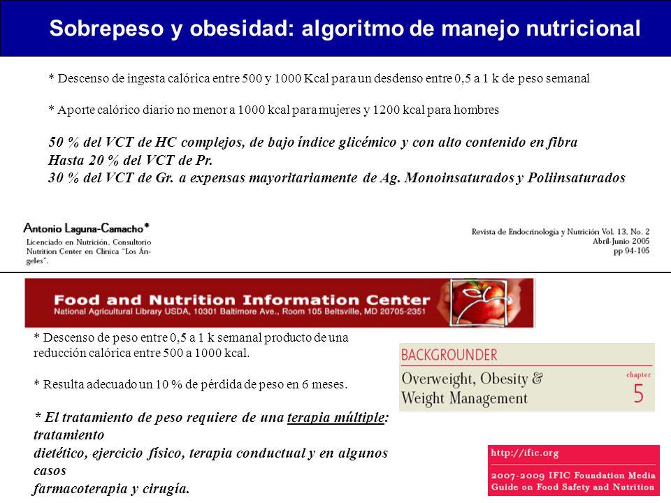 Sobrepeso y obesidad: algoritmo de manejo nutricional