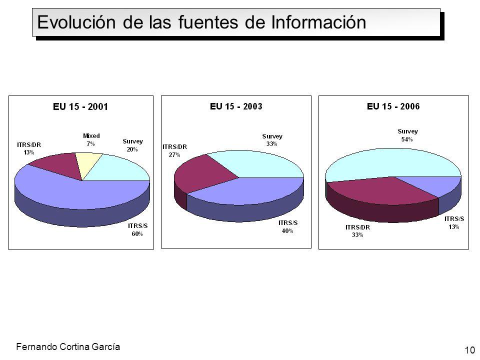 Evolución de las fuentes de Información