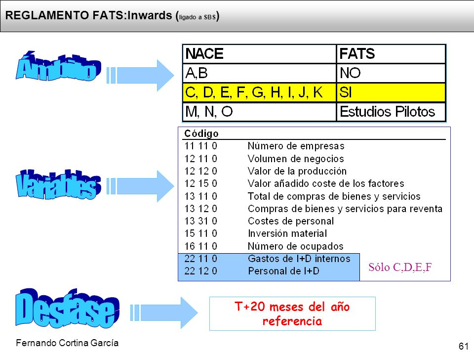 REGLAMENTO FATS:Inwards (ligado a SBS)