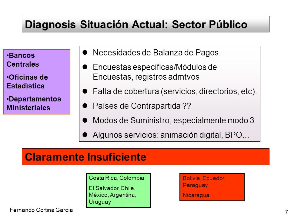 Diagnosis Situación Actual: Sector Público