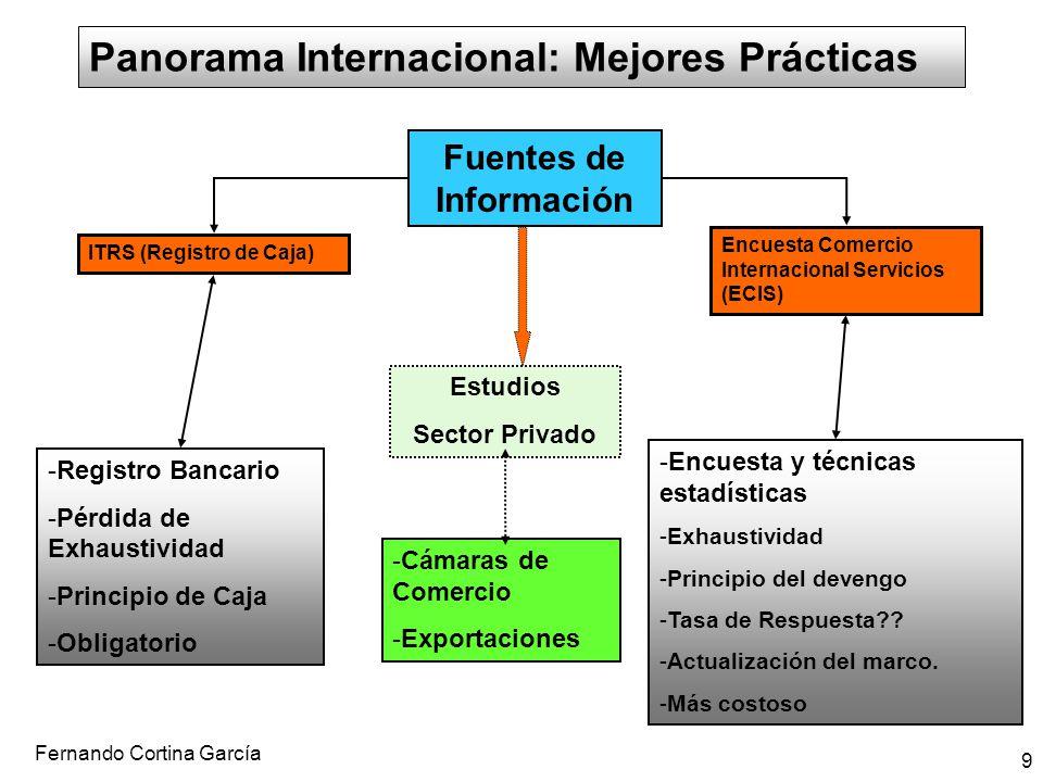Panorama Internacional: Mejores Prácticas