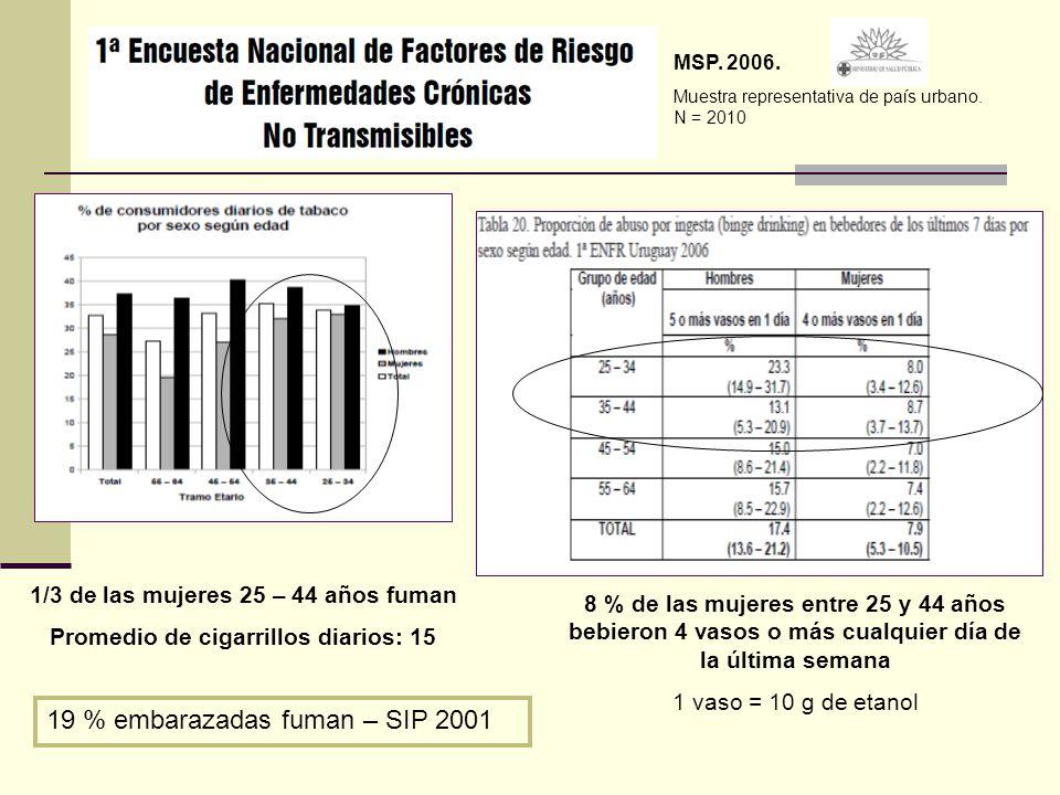 19 % embarazadas fuman – SIP 2001
