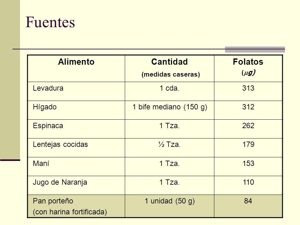Fuentes Alimento Cantidad (medidas caseras) Folatos Levadura 1 cda.