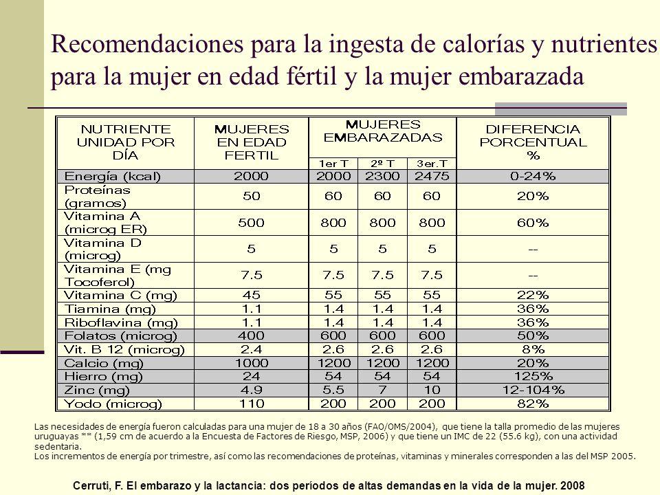 Recomendaciones para la ingesta de calorías y nutrientes