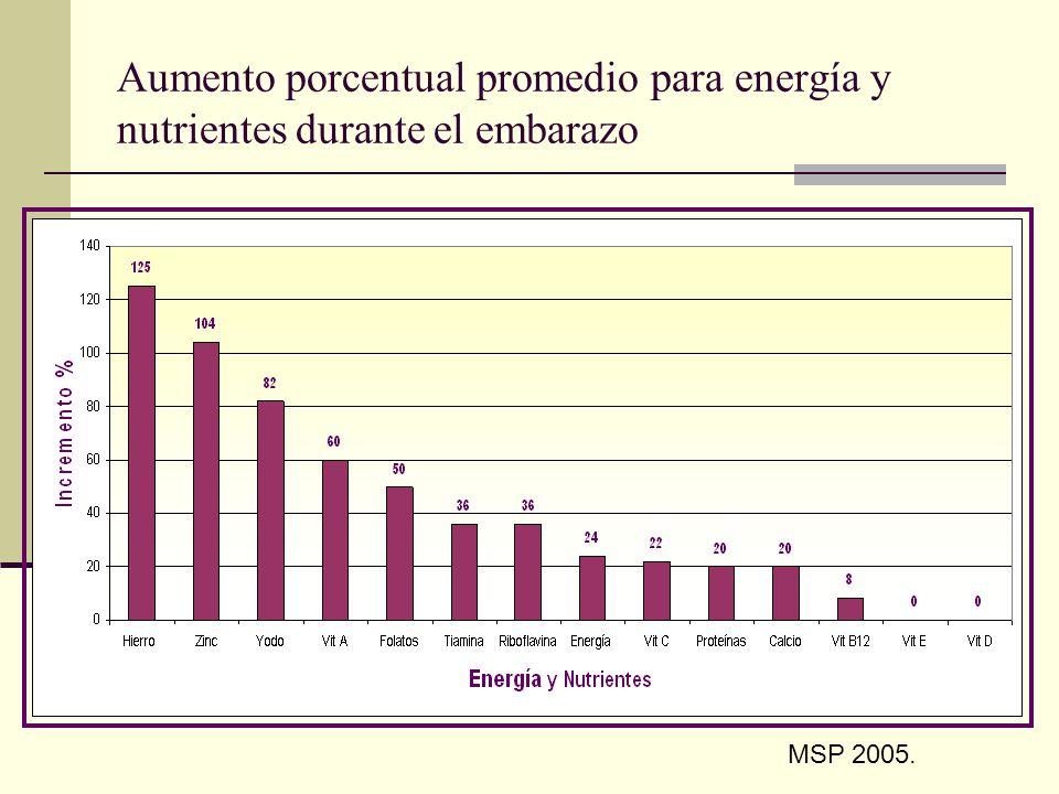 Aumento porcentual promedio para energía y nutrientes durante el embarazo