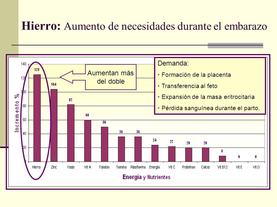 Hierro: Aumento de necesidades durante el embarazo