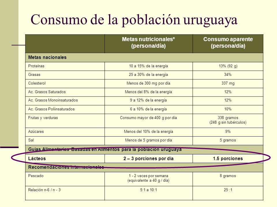 Consumo de la población uruguaya