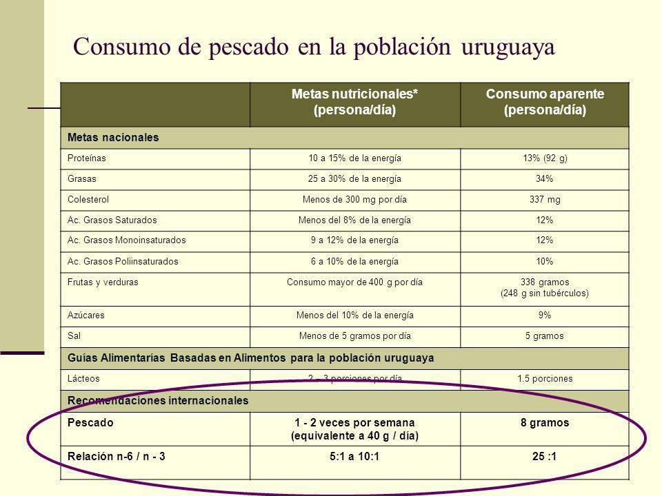 Consumo de pescado en la población uruguaya