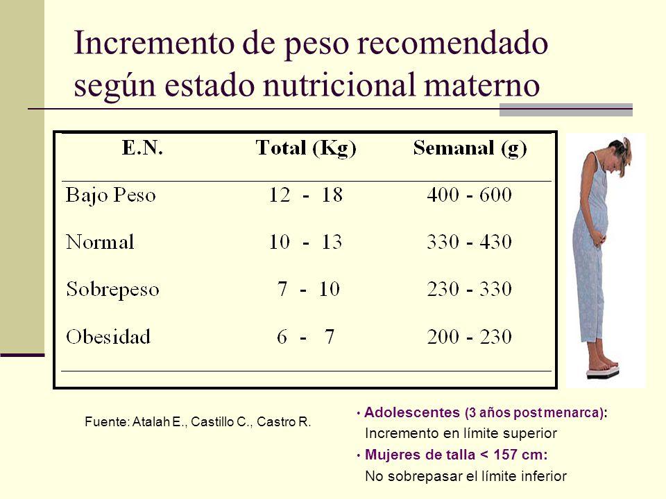 Incremento de peso recomendado según estado nutricional materno