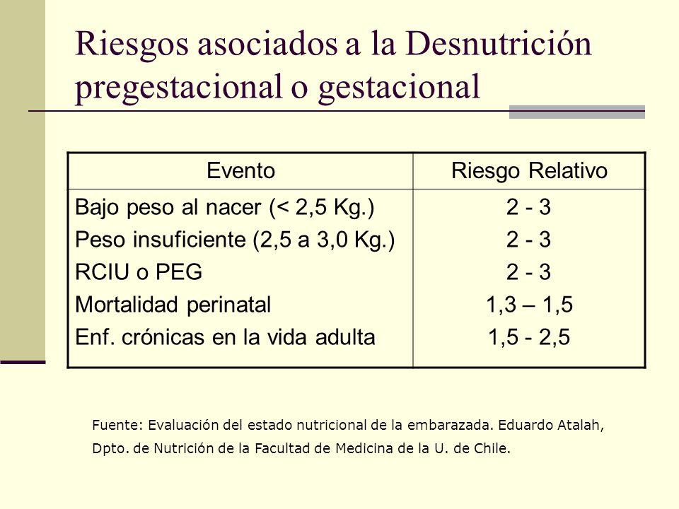 Riesgos asociados a la Desnutrición pregestacional o gestacional