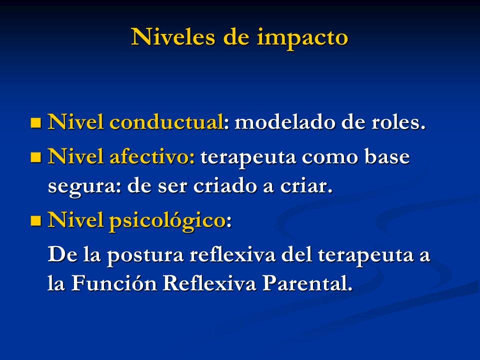 Niveles de impacto Nivel conductual: modelado de roles.