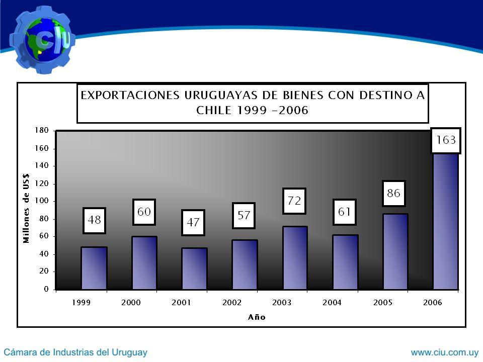 Se puede observar el aumento de las exportaciones con destino a Chile desde 2004 a la fecha.