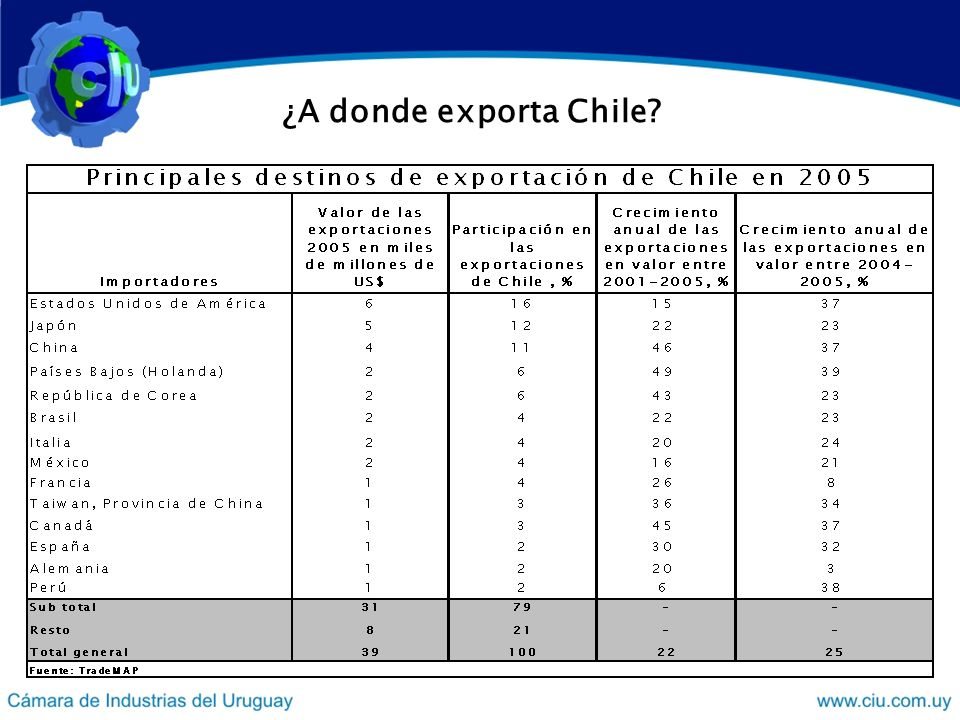 ¿A donde exporta Chile