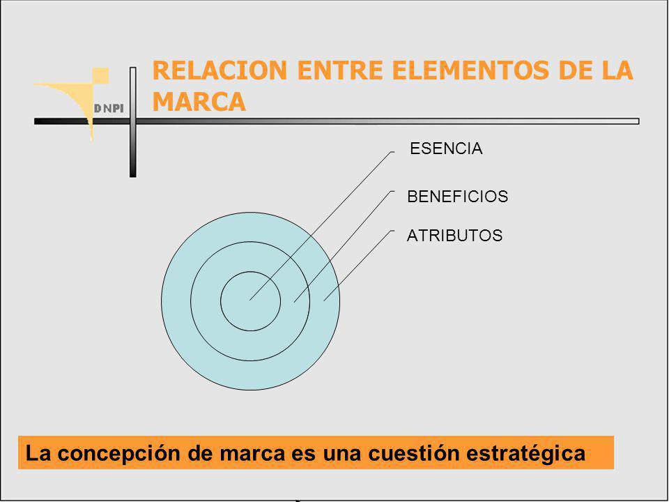 RELACION ENTRE ELEMENTOS DE LA MARCA