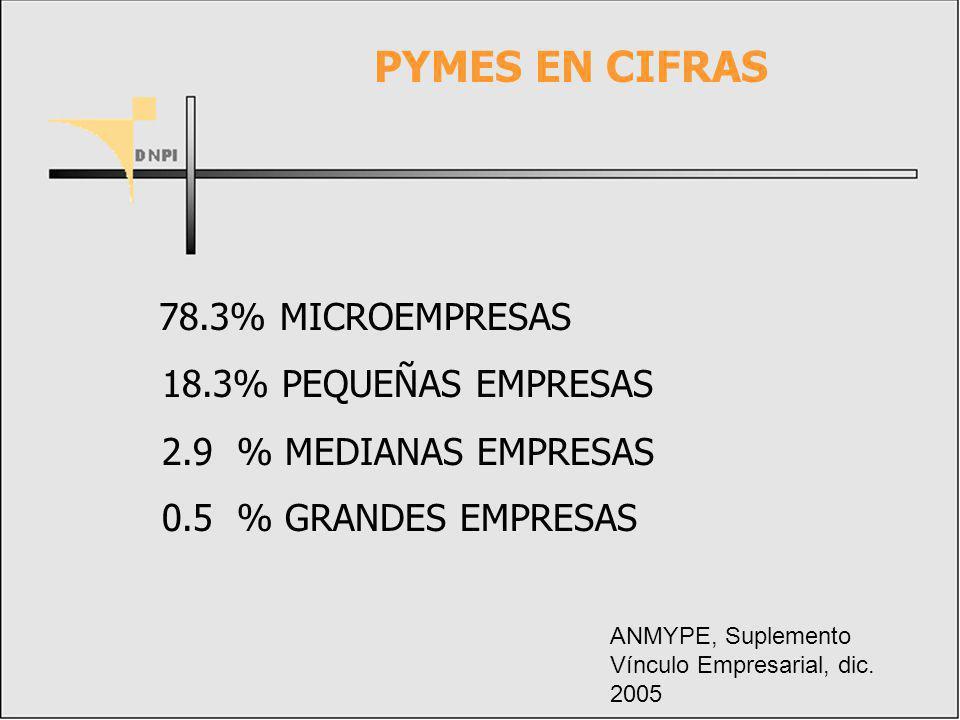 PYMES EN CIFRAS 78.3% MICROEMPRESAS 18.3% PEQUEÑAS EMPRESAS