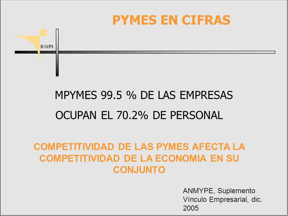 PYMES EN CIFRAS MPYMES 99.5 % DE LAS EMPRESAS
