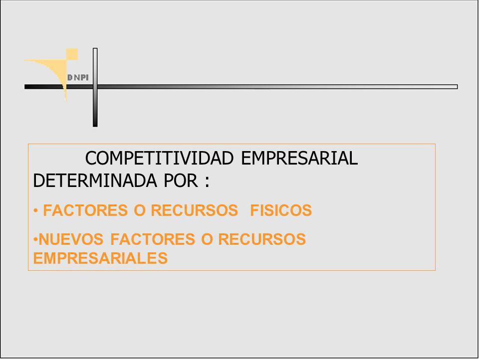 COMPETITIVIDAD EMPRESARIAL DETERMINADA POR :