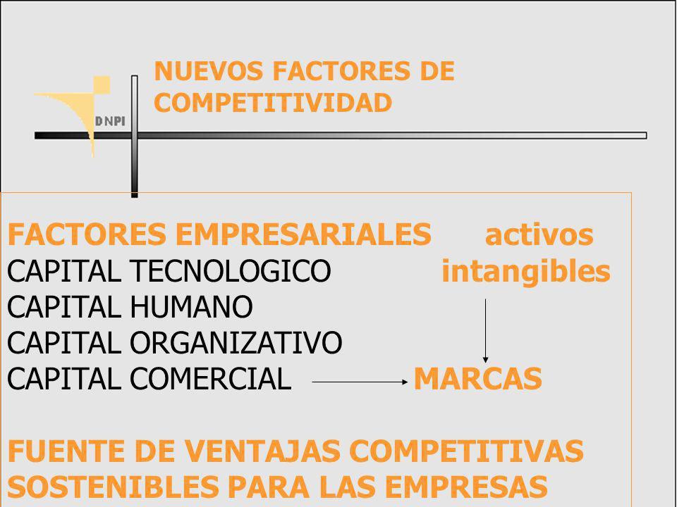 FACTORES EMPRESARIALES activos CAPITAL TECNOLOGICO intangibles