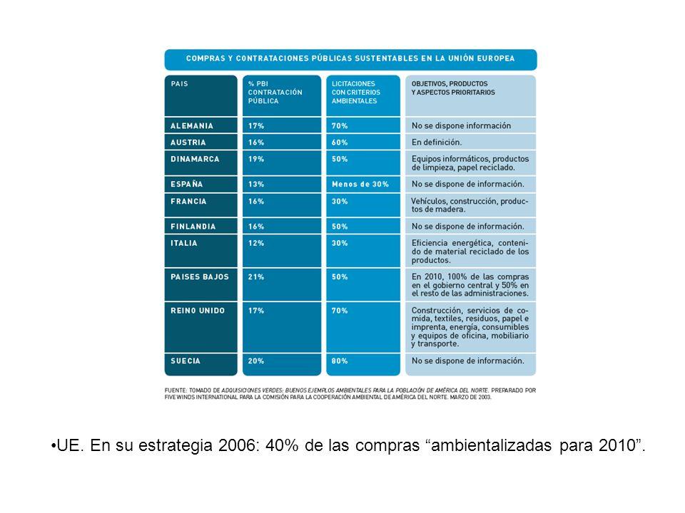 UE. En su estrategia 2006: 40% de las compras ambientalizadas para 2010 .
