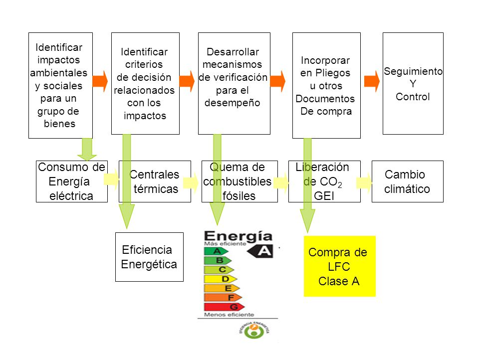 Consumo de Energía eléctrica Centrales térmicas Quema de combustibles