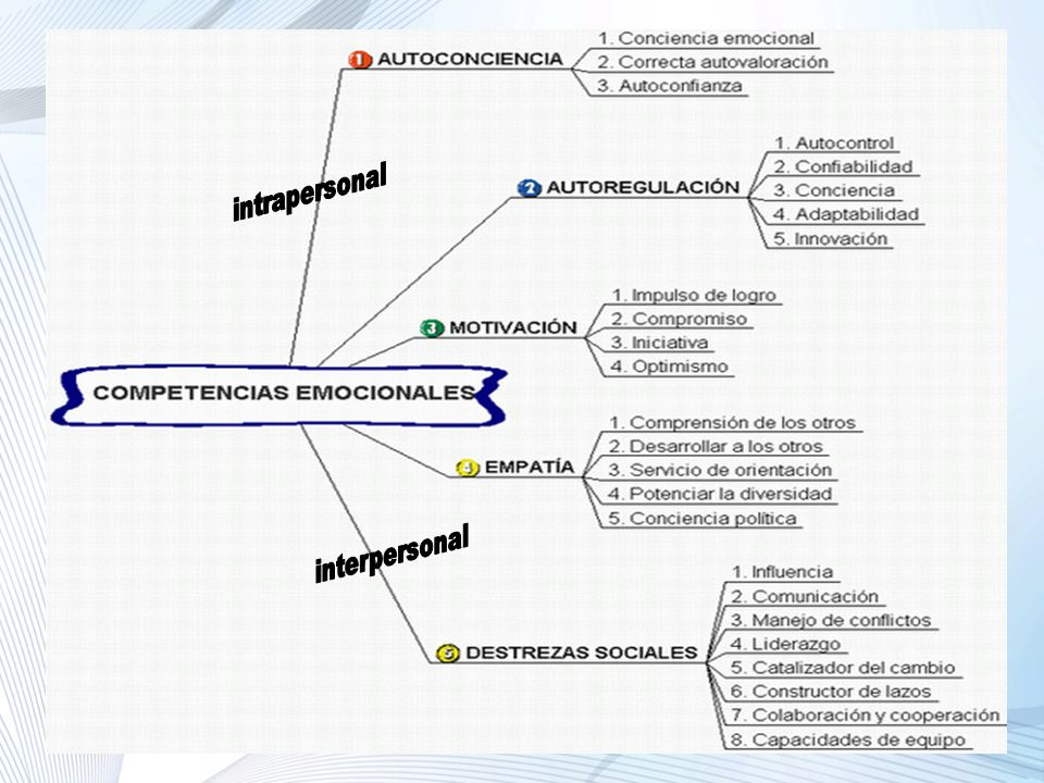 intrapersonal interpersonal Prof. Sheila Tarde