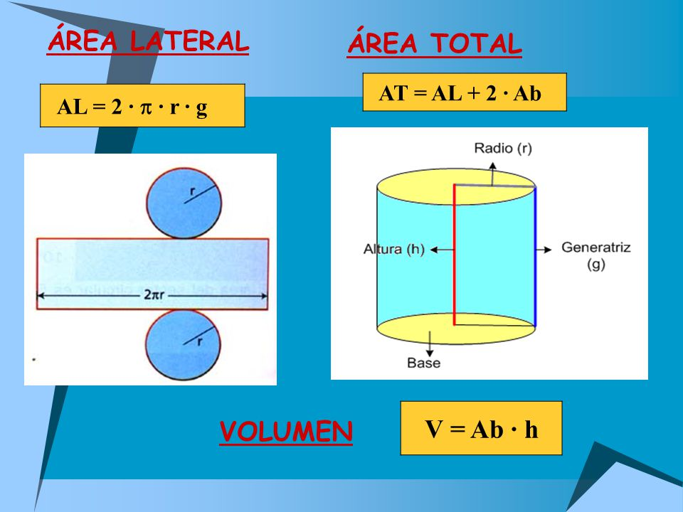 ÁREA TOTAL VOLUMEN ÁREA LATERAL AL = 2 · p · r · g AT = AL + 2 · Ab