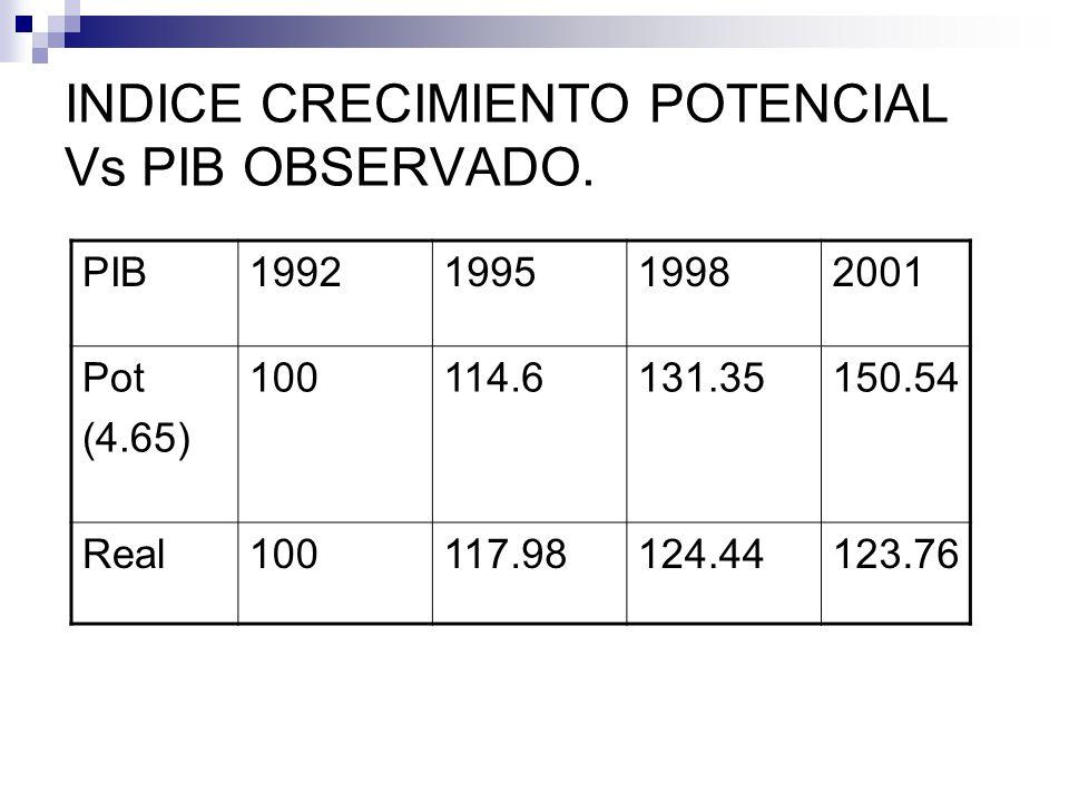 INDICE CRECIMIENTO POTENCIAL Vs PIB OBSERVADO.